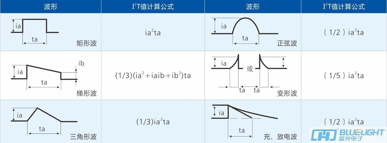 蓝光安徽快3形态走势图选用指南(图3)