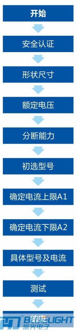蓝光安徽快3形态走势图选用指南(图1)